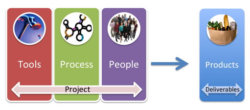 Process, tools, people create products